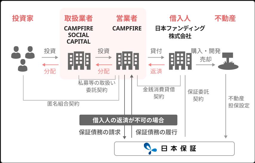 【CAMPFIRE Owners】の日本保証の保証付 ソーシャルレンディング案件